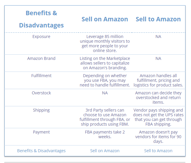 benefits and disadvantages of selling on amazon